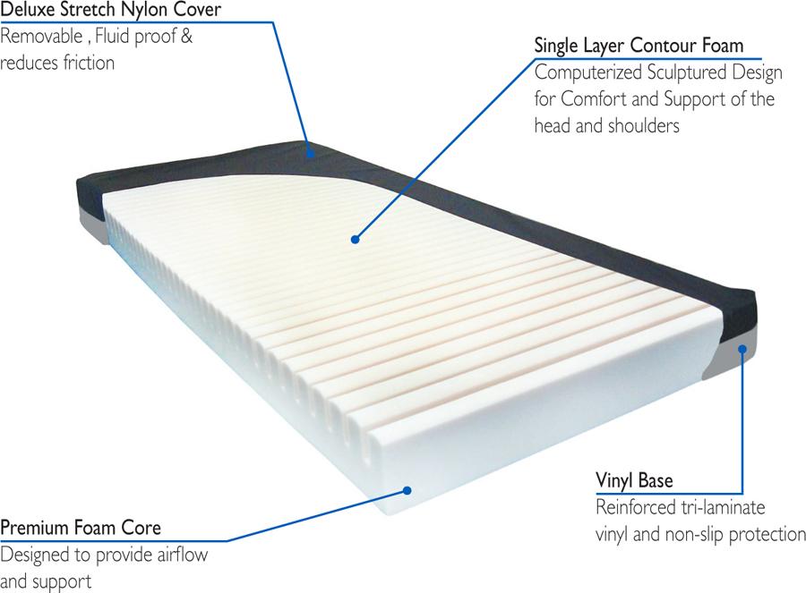 Roscoe Aruba Single Layer Contour Foam Mattress (76