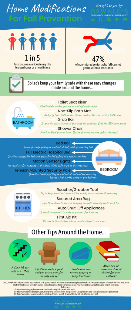 Home mods to prevent falls infographic from Oswald's Pharmacy.