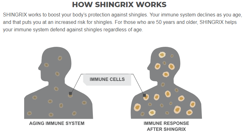 Get Your Shingrix Vaccine Today Appointments Available