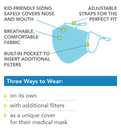 Care Cover Kid's Protective Mask infographic. Image of mask components and uses including ways to protect from germs.
