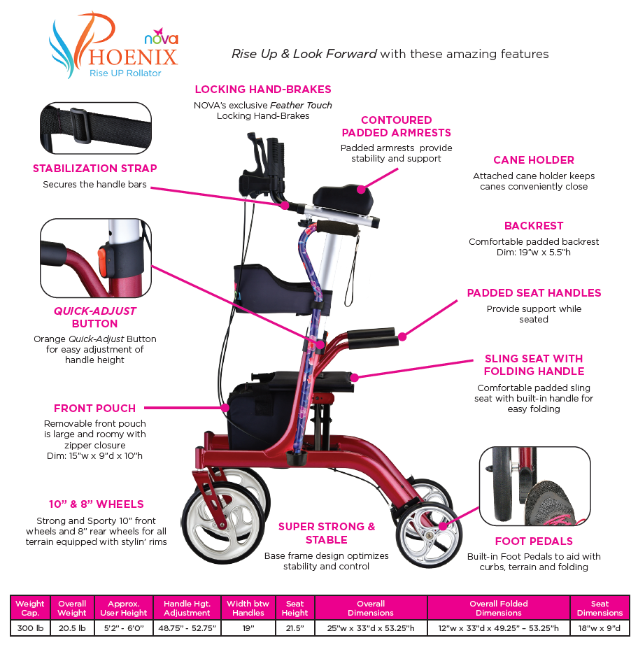 """Nova Phoenix Rise UP Rollator features and specs. Image shows Phoenix Rise UP rolling walker in the center with feature arrows including a stabilization strap, locking hand-brakes, contoured & padded armrests, a cane holder, backrest, padded seat handles, sling with folding seat handles, foot pedals, 10"""" front & 8"""" rear wheels, front storage pouch, and a quick adjust button (clockwise from 11:00)."""