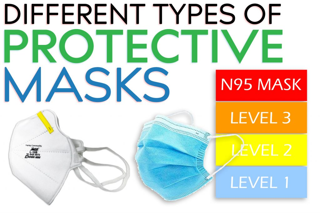 Different Types of Protective Masks